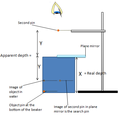 Reflection And Refraction Physics Revision Site